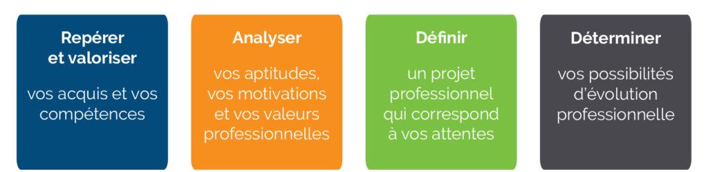 Objectifs-bilan-de-competences-bge